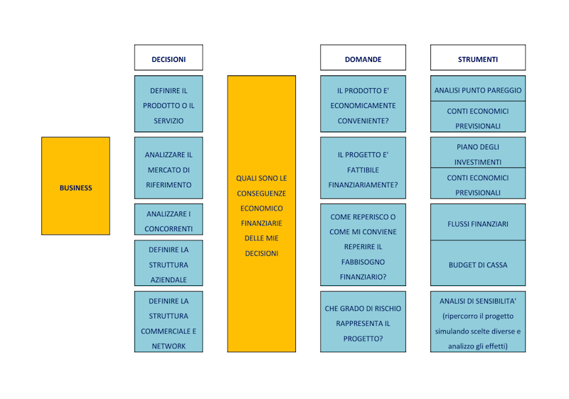 Sviluppo del piano strategico